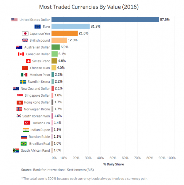 most-traded-currencies-by-value