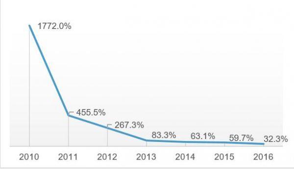 """图2 天猫 """"双十一""""交易总额接近增长极限(2010-2016),数据来源:公司报告"""