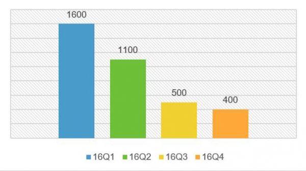 图3 阿里季度新增活跃买家数量放缓(16Q1-16Q4),数据来源:公司报告