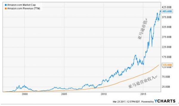 图6 亚马逊股价脱离营业收入的增长单飞,来源:YCharts