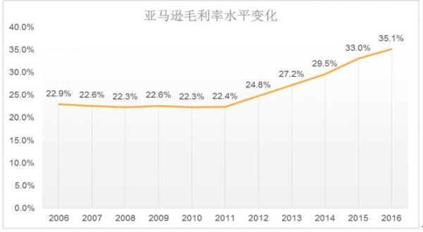 图7 亚马逊毛利率水平变化,数据来源:公司报告
