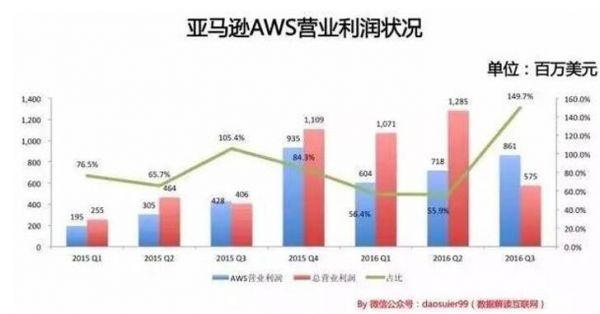 图9 亚马逊营业利润情况,来源:数据解读互联网