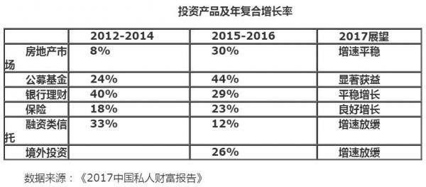 投资产品及年复合增长率