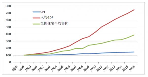 人均GDP推移_金砖五国 人均GDP公布 十年前印度垫底,我国倒数,如今呢
