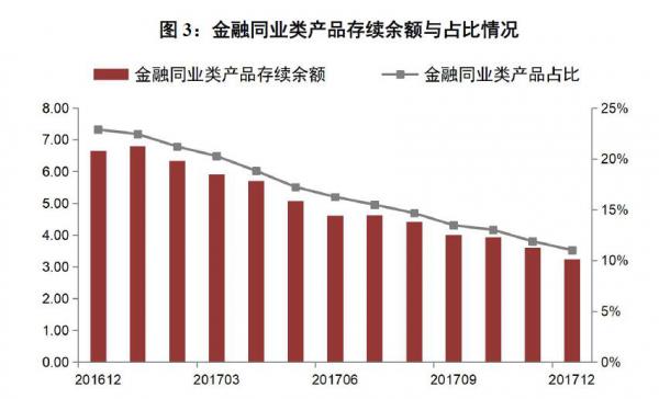 29万亿银行理财报告:同业理财锐降51% 债券等标准化资产配置最多