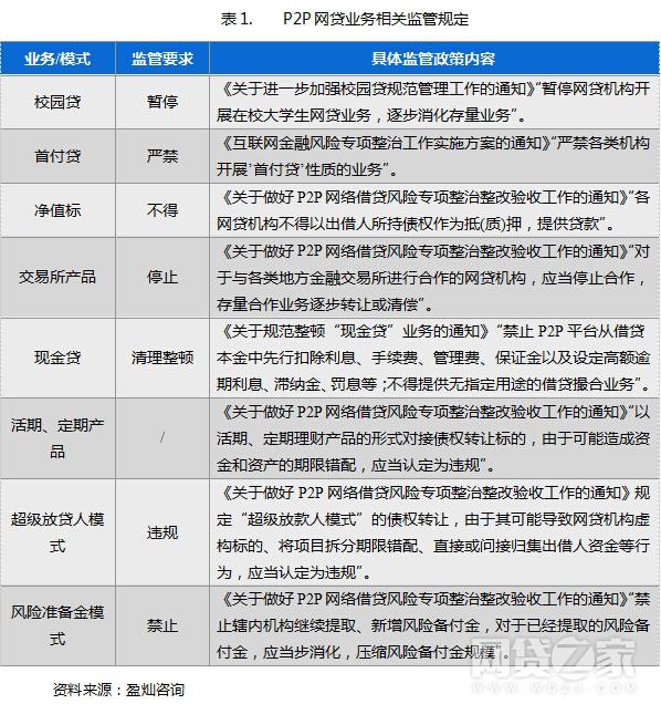 上表为P2P网贷业务相关监管规定    数据来源:网贷之家