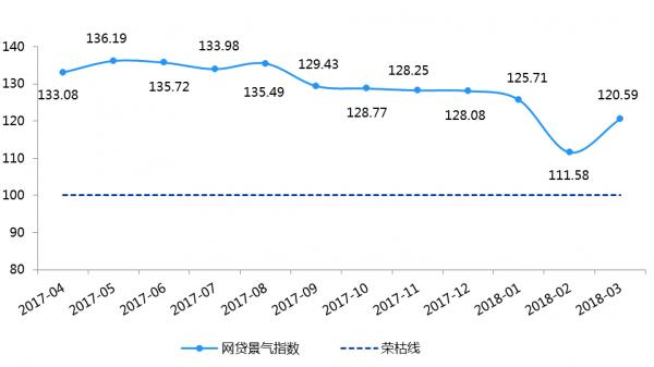 上图为P2P网贷行业景气指数 来源:网贷之家研究中心