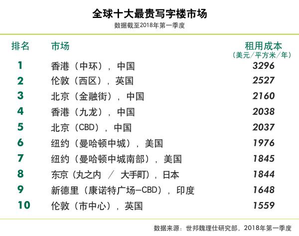 世邦魏理仕报告:全球最贵十大写字楼市场 北京占据两席上海浦东退居十一