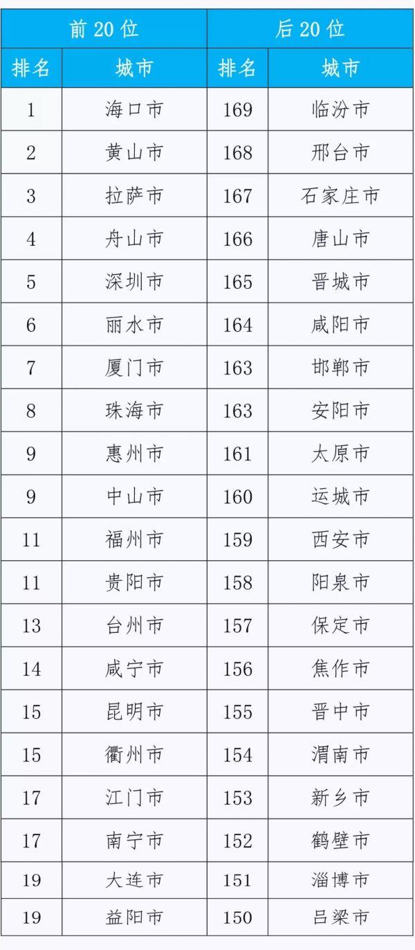 2018年1-7月169城市排名前20位和后20位城市名单
