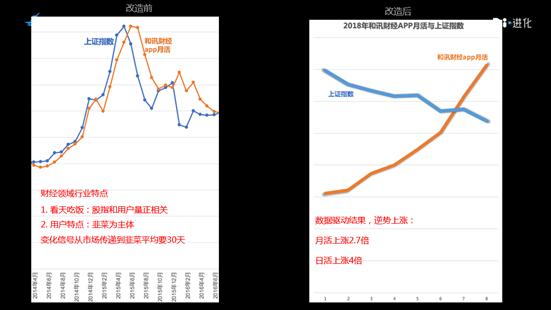 和讯网CGO林乾义:和讯用户量如何实现九个月三倍增长