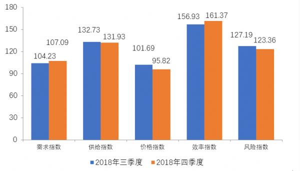 普惠金融-小微融资指数