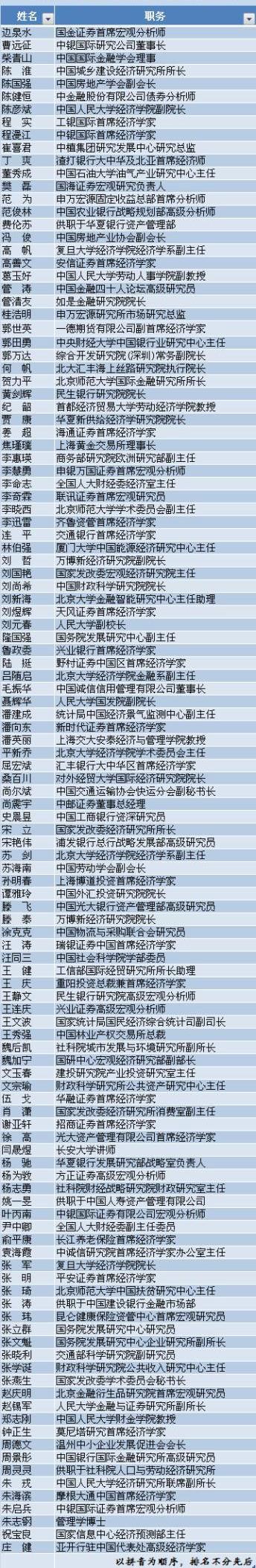 經濟觀察報經濟學人問卷調查名單