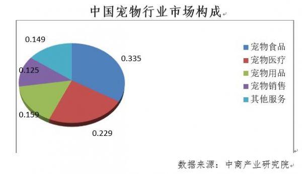 中国宠物行业市场构成