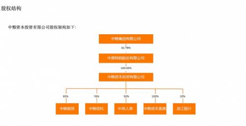 中粮资本投资有限公司股权架构——来源:中粮资本官方网站