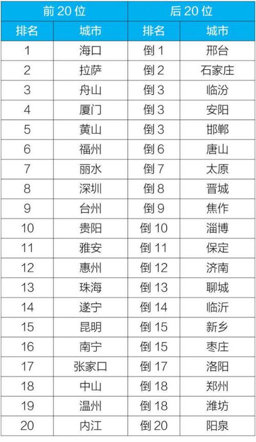 2019年1-10月168个重点城市排名前20位和后20位城市名单_来源:生态环境部