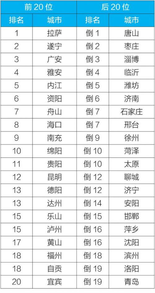 2019年10月168个重点城市排名前20位和后20位城市名单