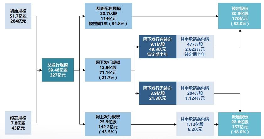 郵儲銀行A股IPO發行結構