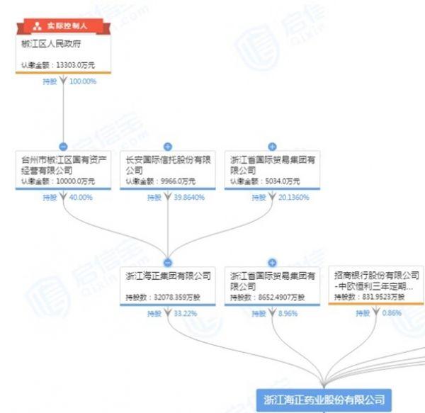 1211-瞿依贤-海正药业