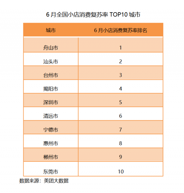 top10城市
