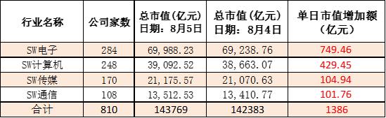 TMT板块单日市值增逾千亿元,科技类个股集体走高