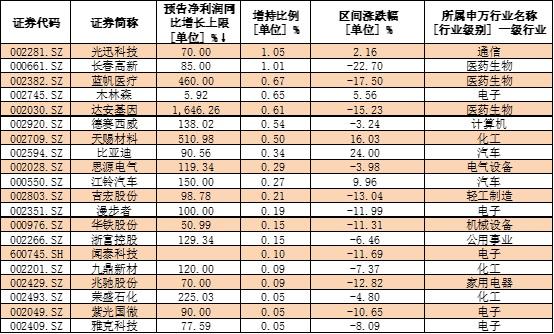三季报业绩抢先看:88股预计净利翻倍 北上资金逆势增持这些股(表)