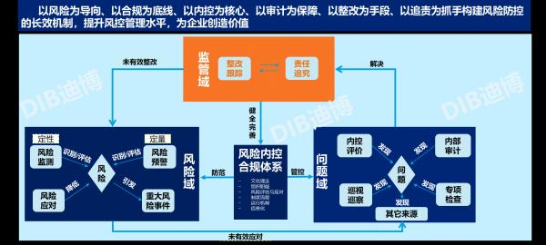 圖1 迪博企業風險防控長效機制核心架構
