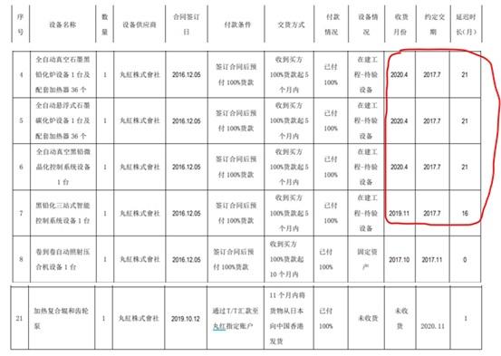 丹邦科技(002618.SZ)采购机器设备存疑 收深交所关注函