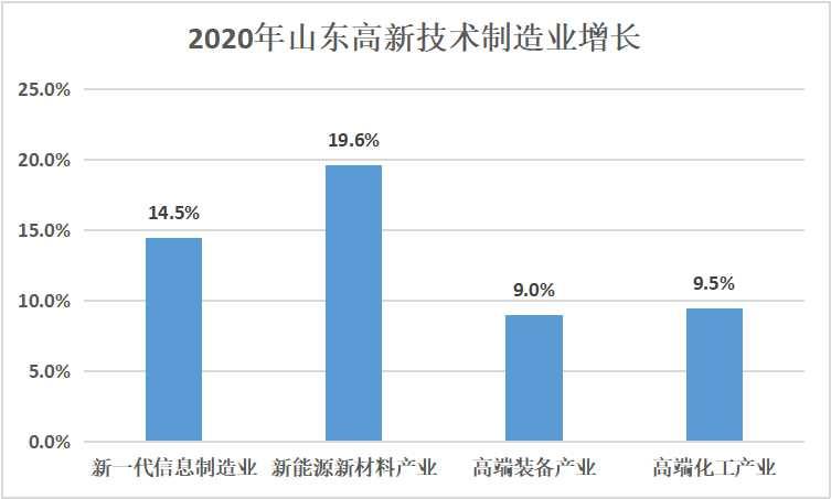 山东高新技术制造业增长