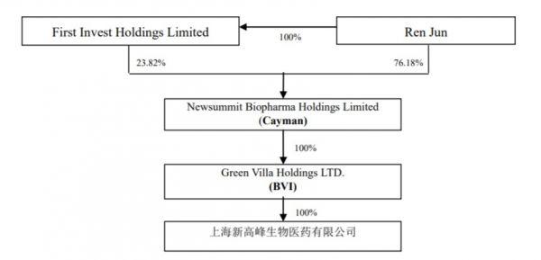 上海新高峰被亚太药业收购前股权结构图