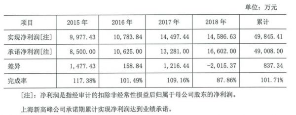 上海新高峰业绩承诺期内的业绩承诺实现情况