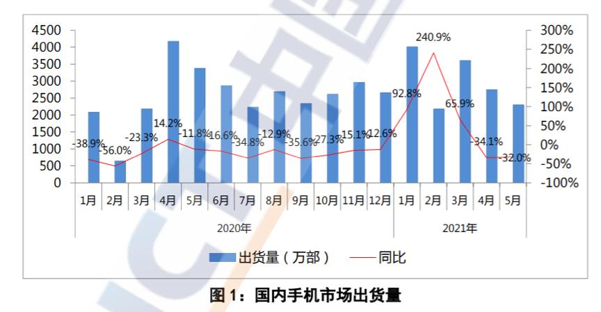 国内手机市场出货量