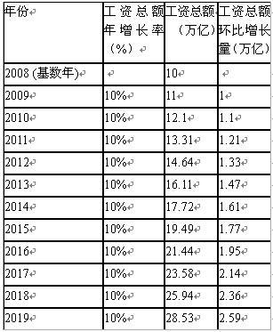 税收总量与经济增长_我与税收手抄报